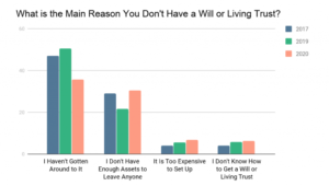 what is the main reason you dont have a will or living trust